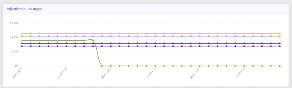 Online prijs monitor fiets prijzen vergelijken